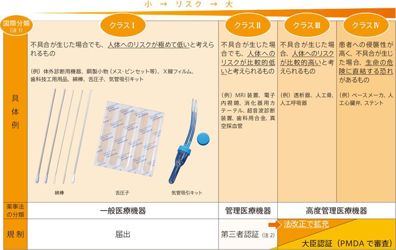 医療機器の分類と規制の表