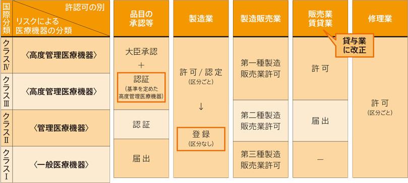 クラス分類・認証と許可の表